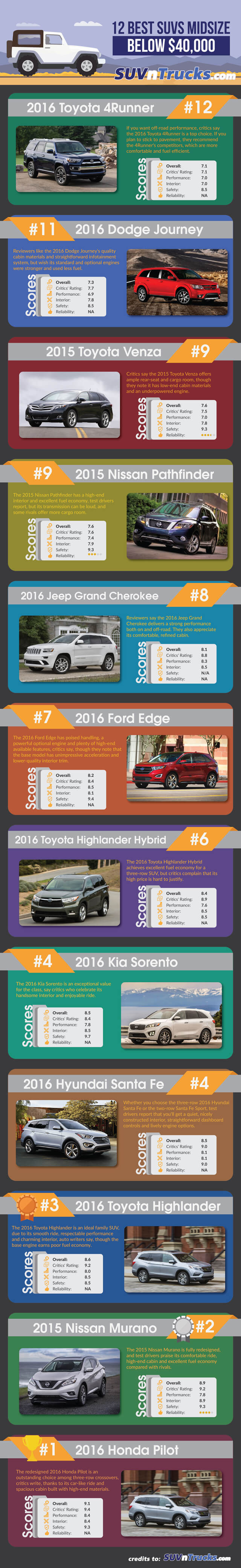 Midsize-SUVs-under-40000(1)